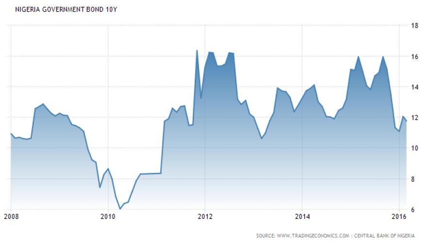 Nigeria 10-Year Bonds