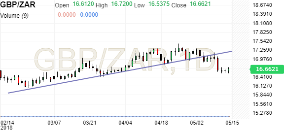 Gbp Zar British Pound South African Rand Investing Com Uk