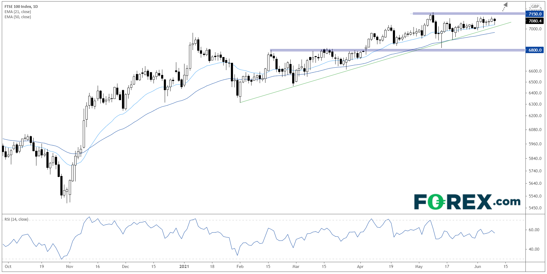 FTSE 100 Index Daily Chart