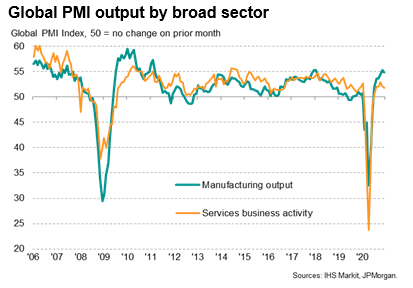 Global PMI Output By Broad Sector