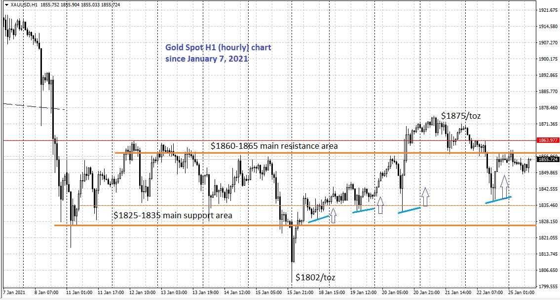 Pic 1. Gold spot hourly chart, each particular intraday low was a little bit higher than the previous lows