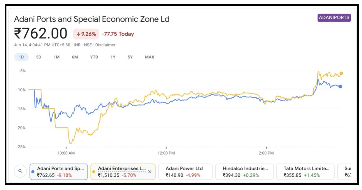 Adani Stocks Rally