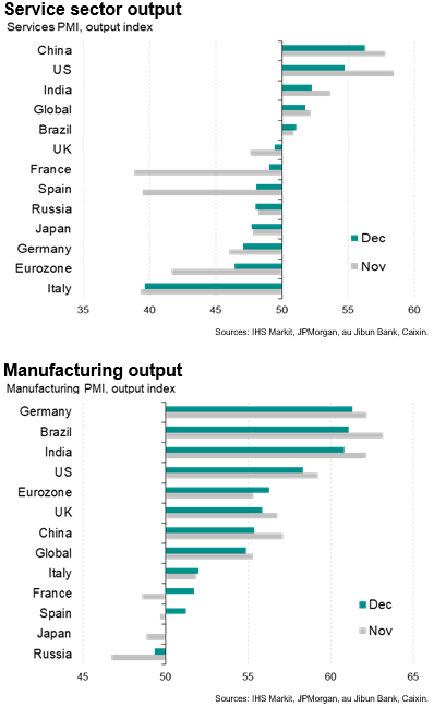 Service Sector And Manufacturing Output