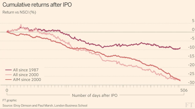 Cumulative returns after IPO