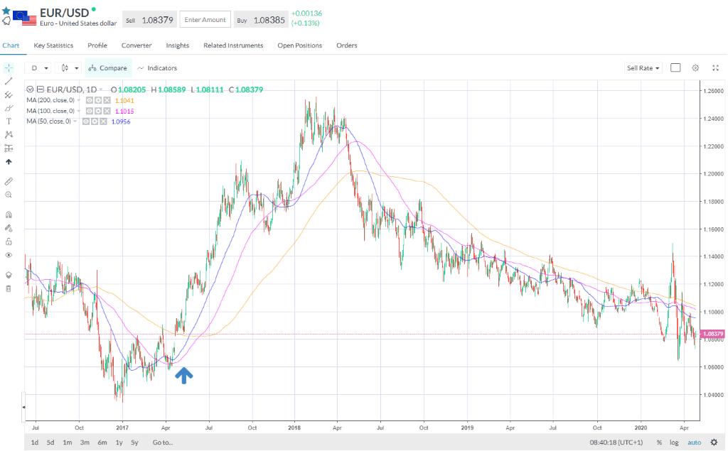 EUR/USD 1D Chart