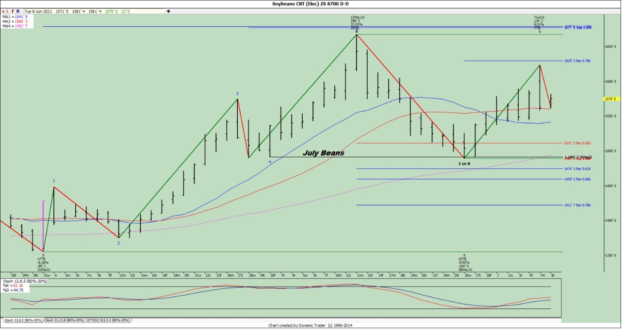 July Soybeans Chart