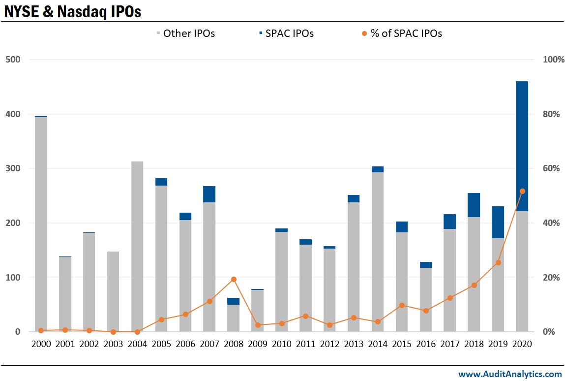 NYSE and Nasdaq IPOs