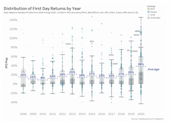 Distribution of first day returns by year