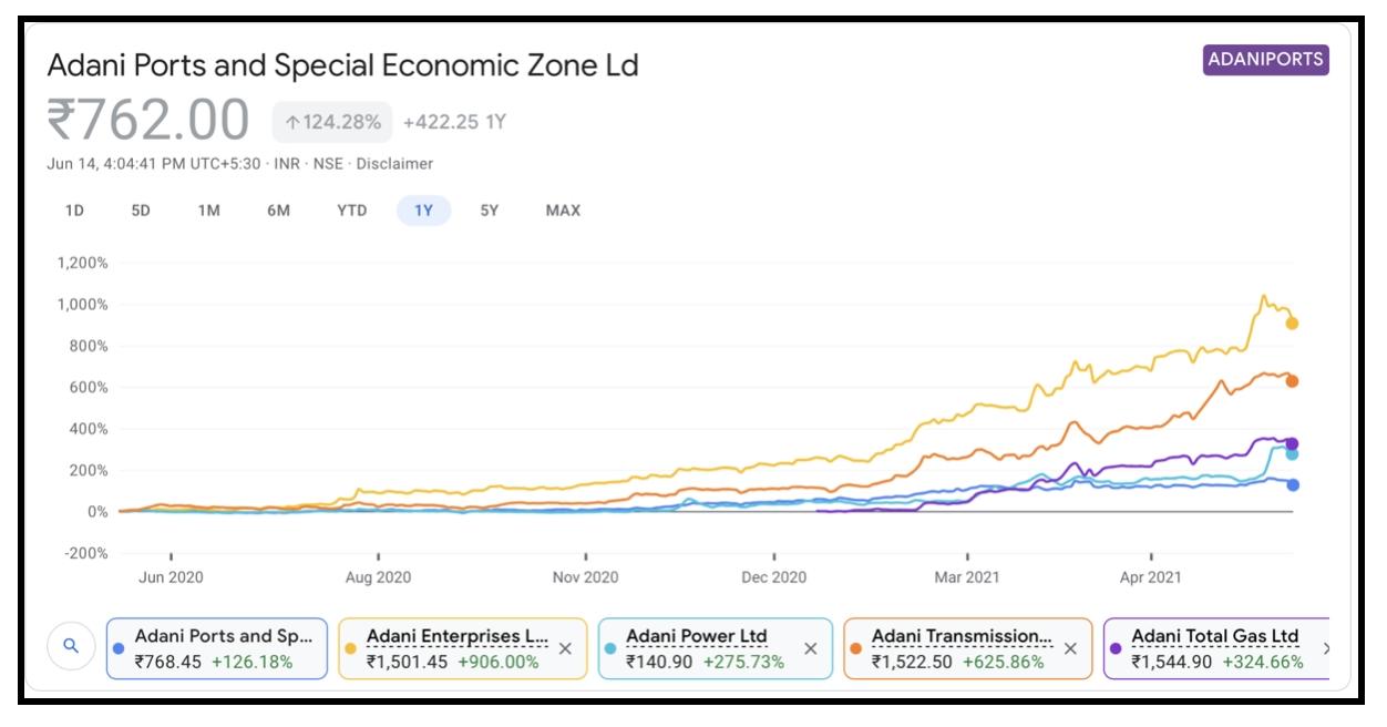 Adani Stocks 1 Year Performance