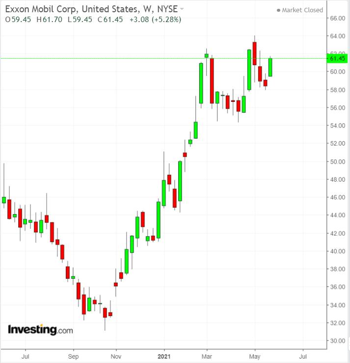 XOM Weekly Chart