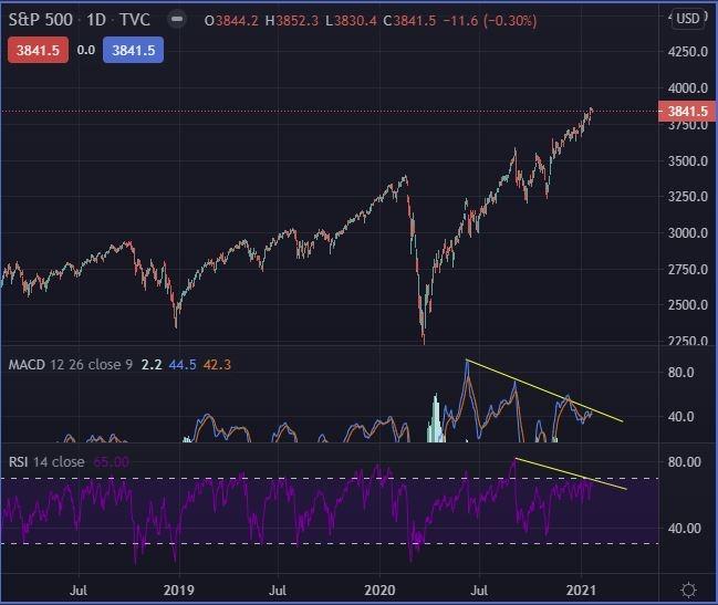 Divergences on S&P500
