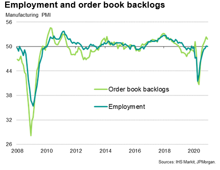 Employment And Order Book Backlogs