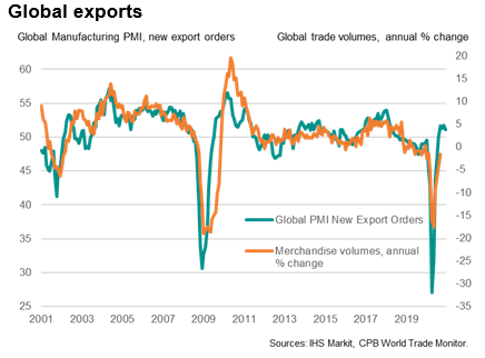 Global Exports