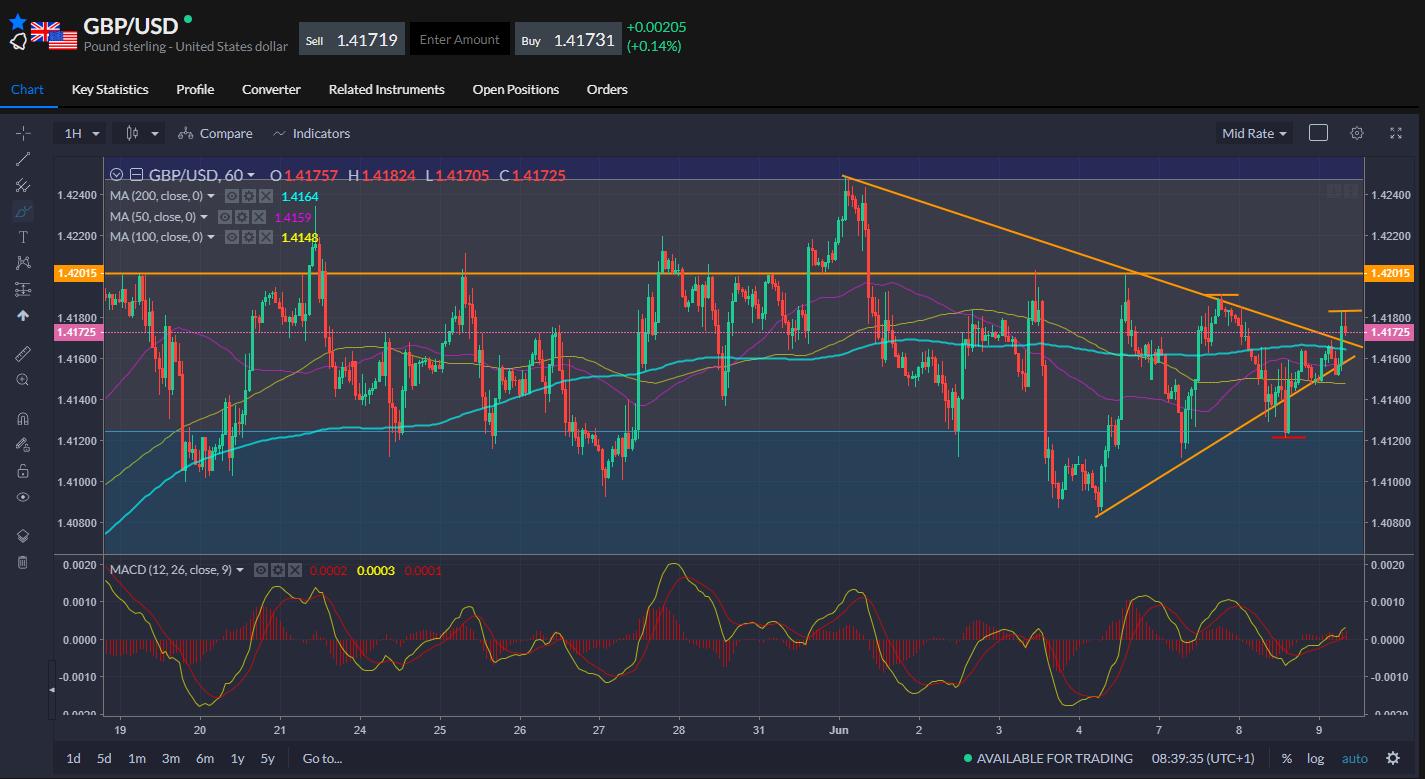 GBP/USD Price Chart