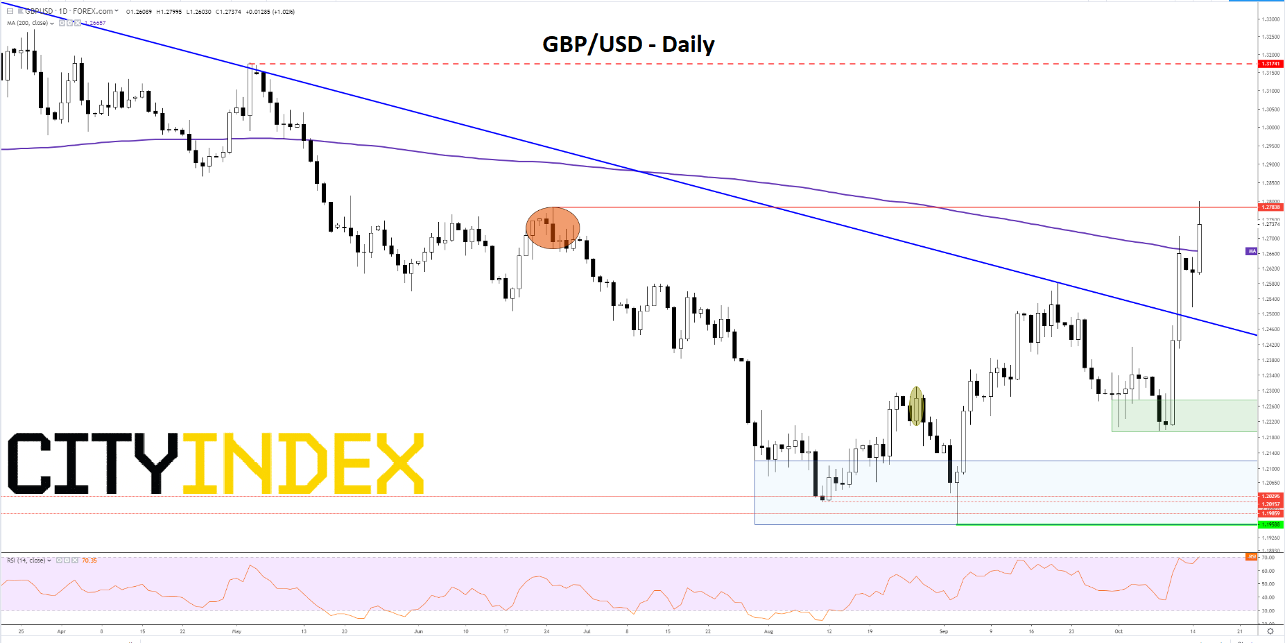 GBP/USD – daily [15/10/2019 17:09:44]