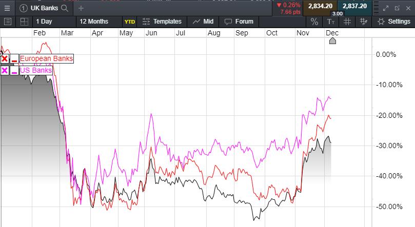 UK, US & EU Banks Basket Comparison Chart