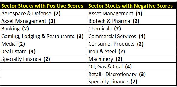 Breakdown Of Sectors/Industries