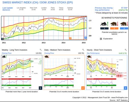 Swiss SMI vs European STOXX 600 (not hedged)