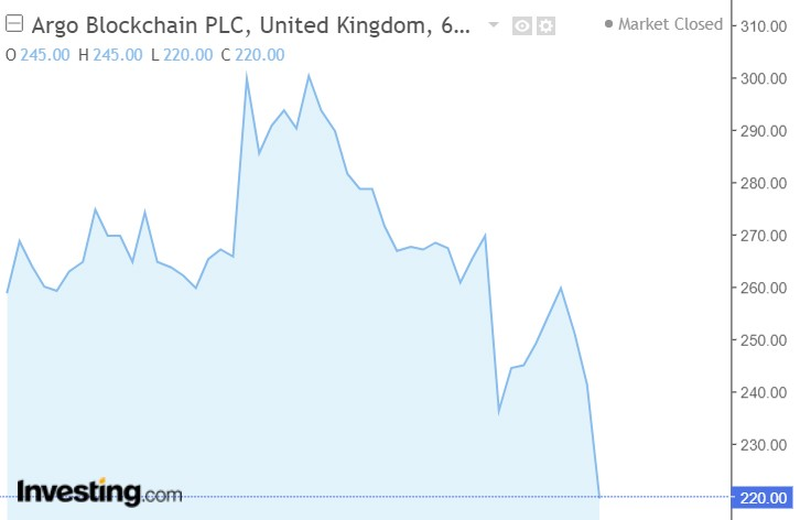 Argo Blockchain chart