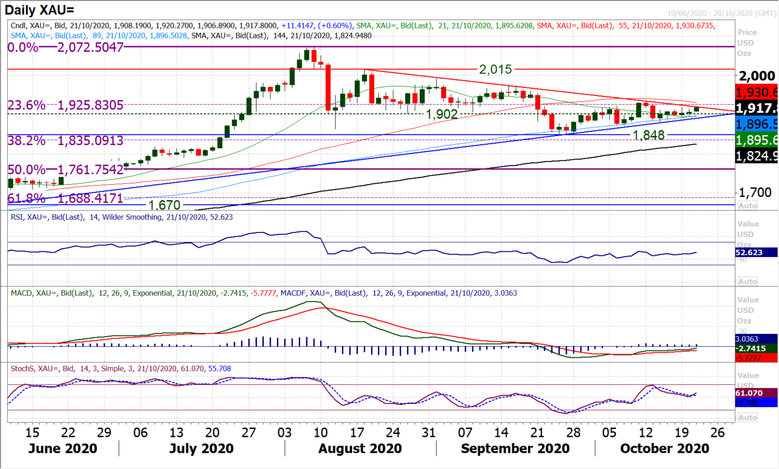 Gold-Daily Chart