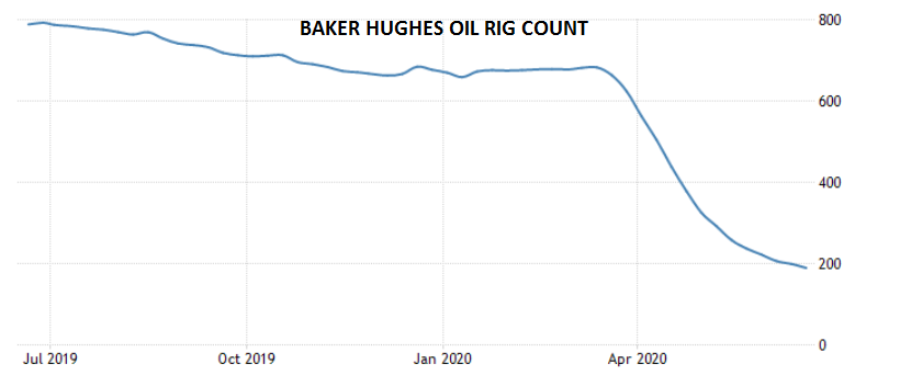 Baker Hughes Oil Rig Count