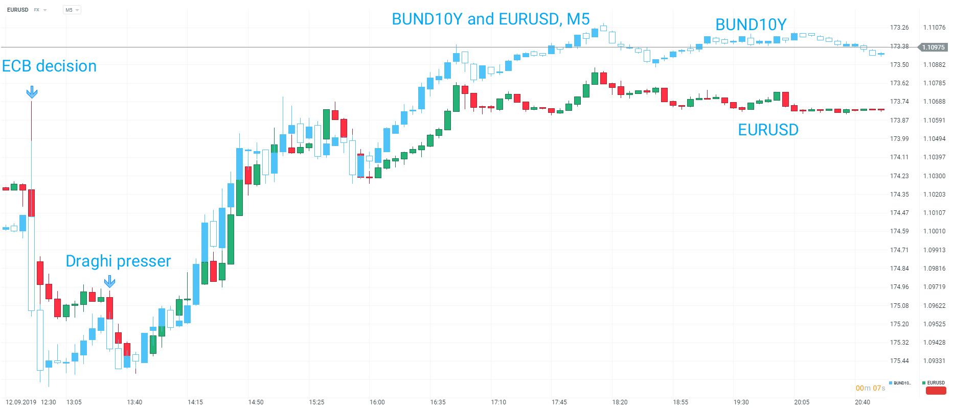 10 Yr Bund / EURUSD
