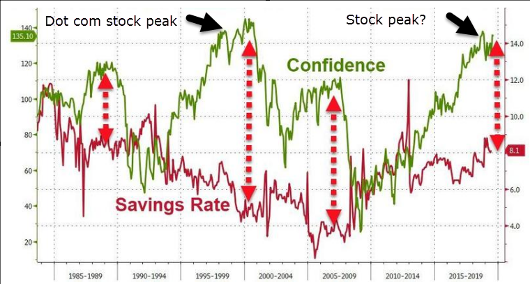 chart of the confidence against US savings rate