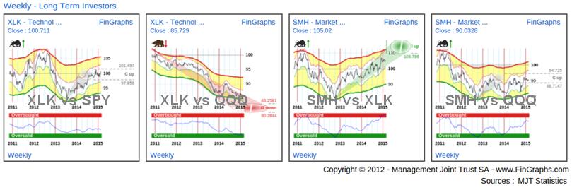 Tech ETFs: Weekly Charts