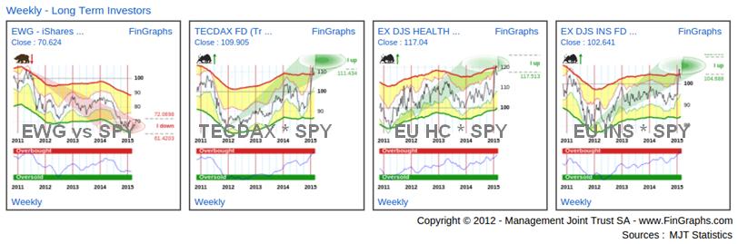 German ETFs: Weekly Charts
