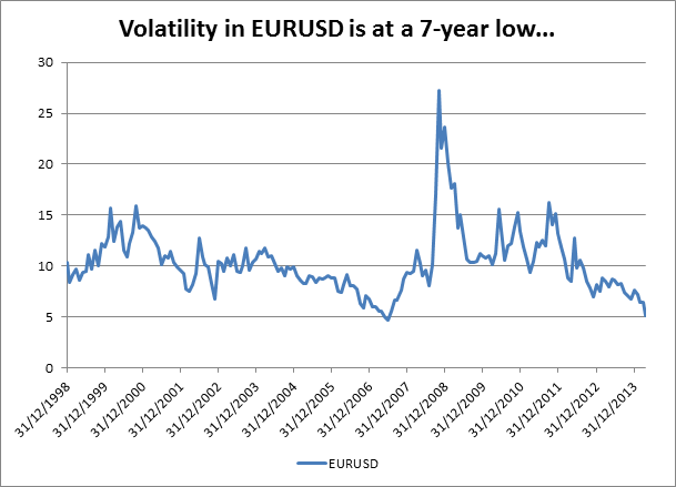 Eur Usd Steady After Volatility Drops