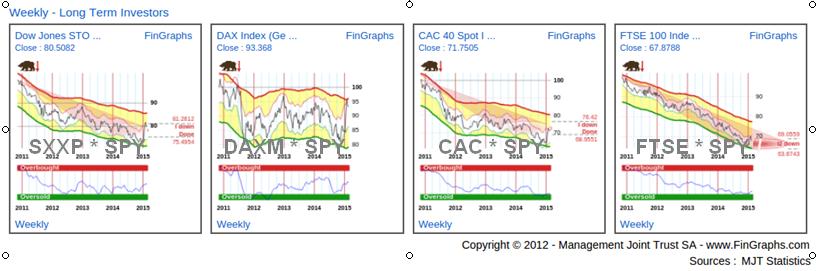 European ETFs:  Weekly Charts