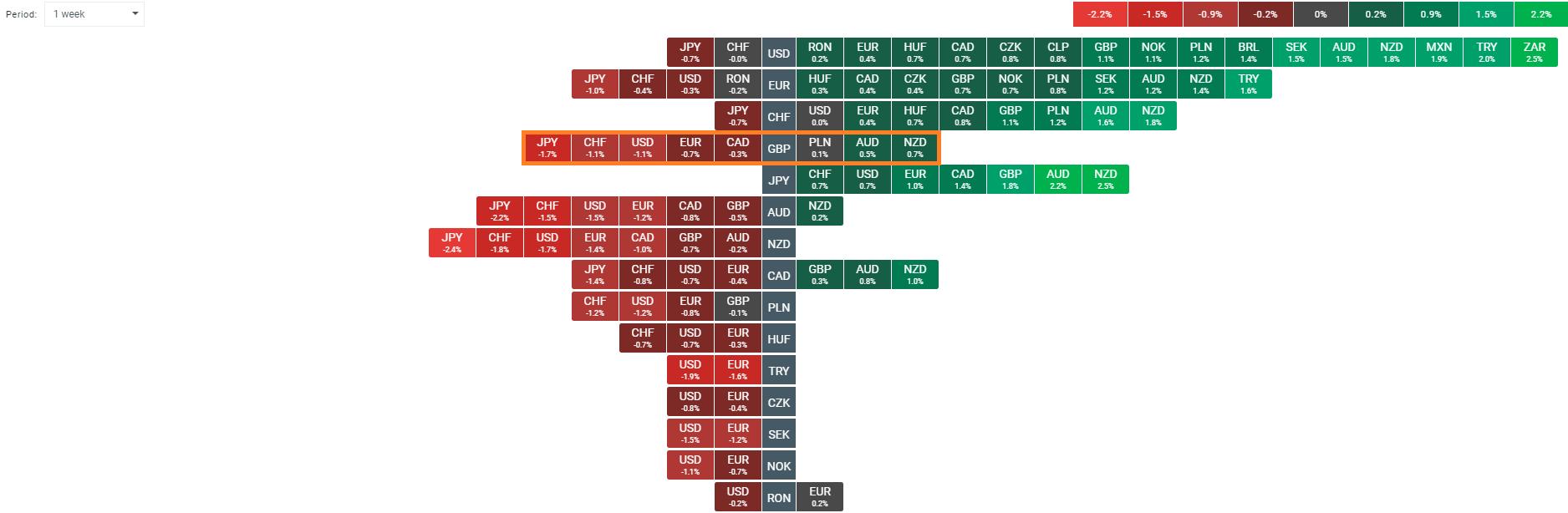 GBP Heatmap