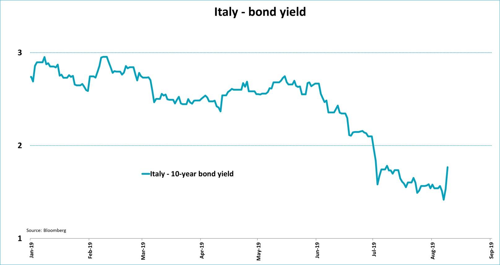 Italy Bond Yield