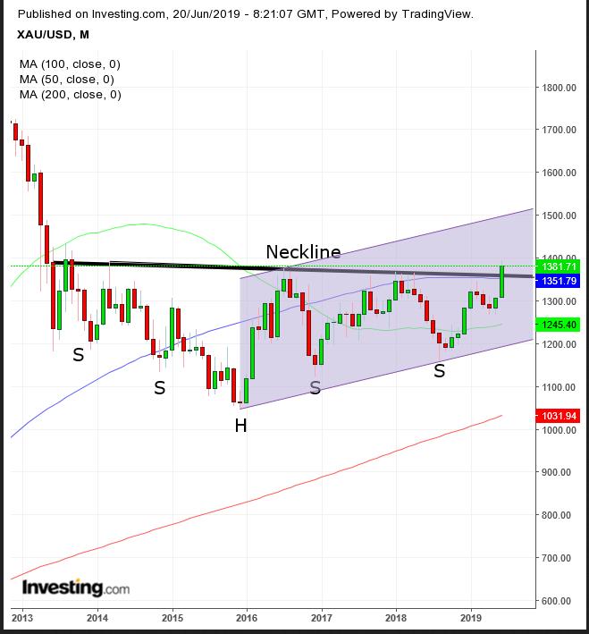 XAU/USD Monthly Chart