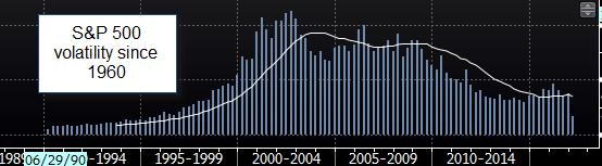 SPX Volatility since 1960