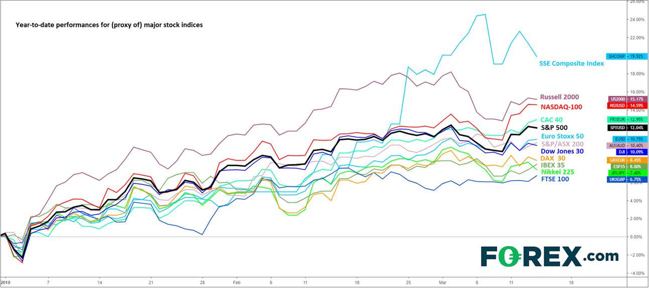 Major Stock Indices Year-to-Date