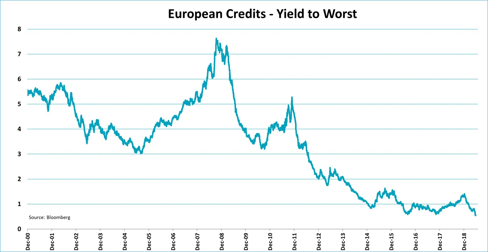 European Credits - Yield To Worst