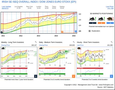 Irish Stock Exchange vs Euro STOXX 600: