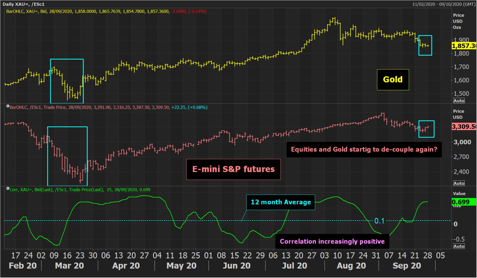 Emini S&P 500 Futures Daily Chart