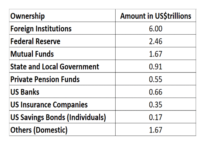 US Debt Ownership