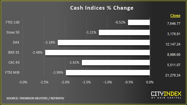 Cash Indices % Change