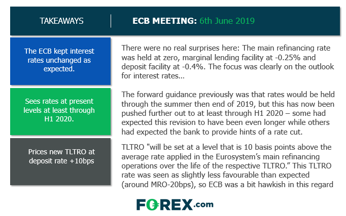 ECB Rate Statement Takeaways