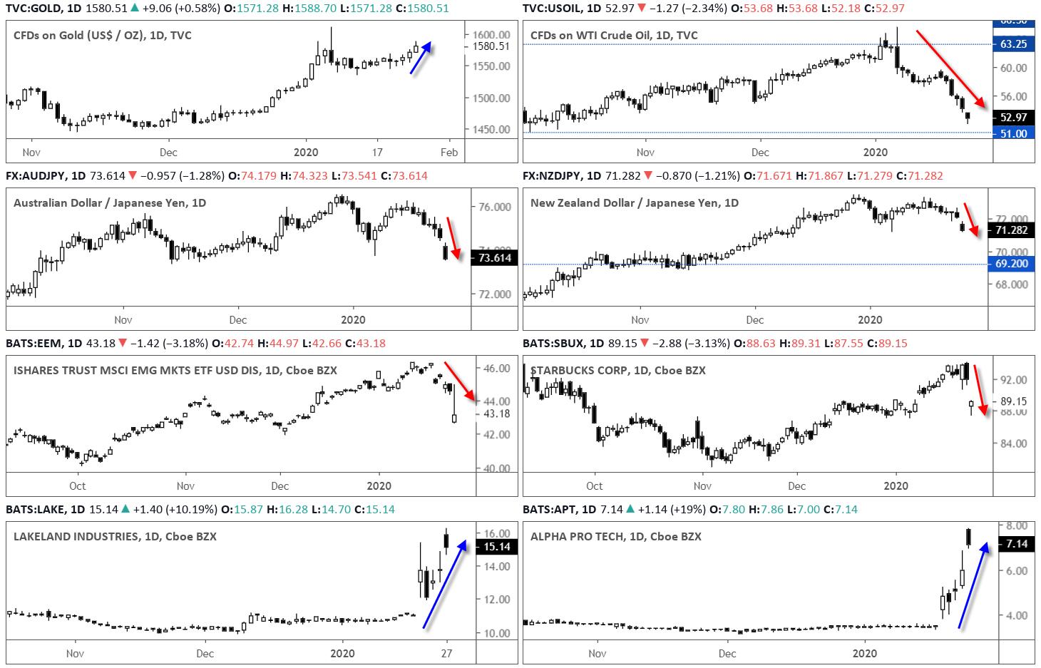 Markets Charts