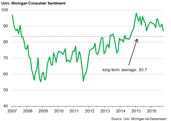 Univ. Michigan Consumer Sentiment