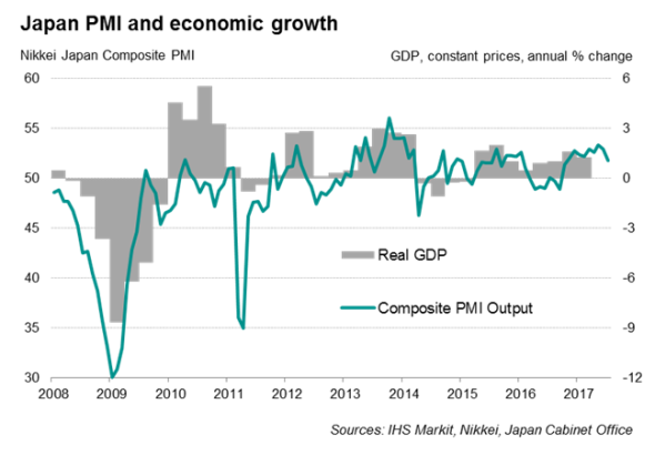 an analysis of what drives the japanese growing economy Business strategies for sustainable development  the global economy is coming under growing pressure to pay for the  perform a stakeholder analysis.
