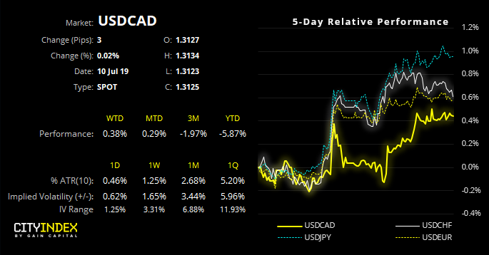 USDCAD Performance