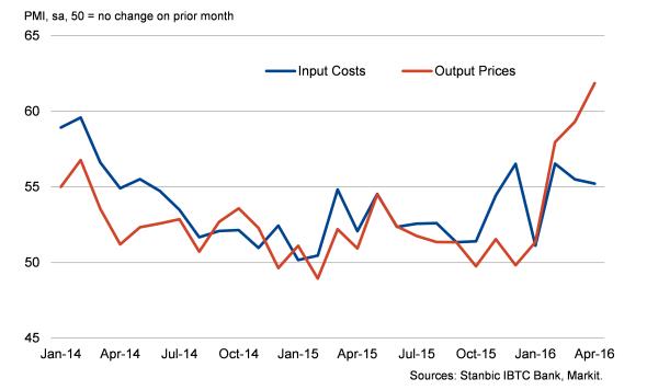 Nigeria PMI Input Costs/Output Prices