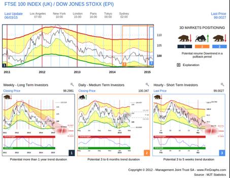 FTSE Index vs European STOXX 600 (not hedged)