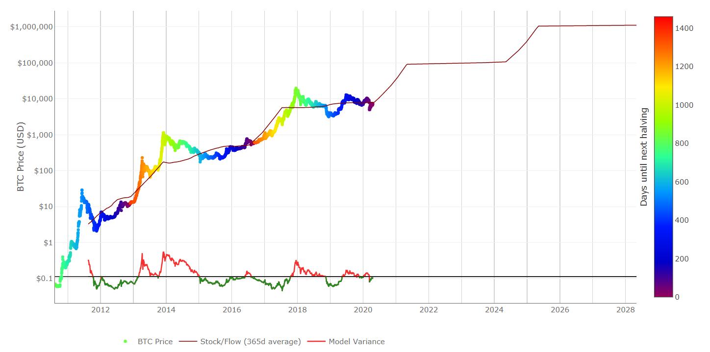 BTC Price (USD) S2F Model