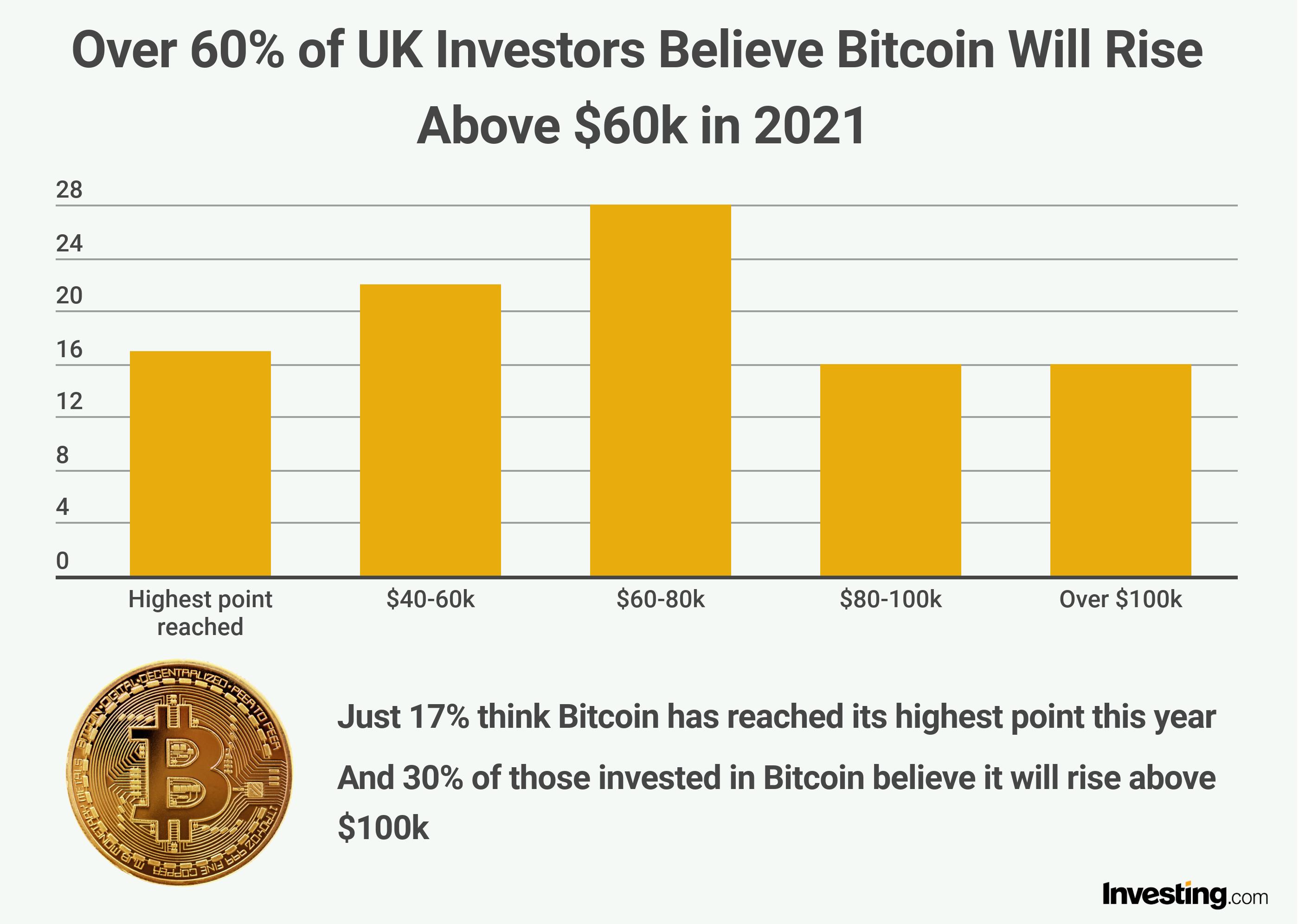 Bitcoin Price in 2021